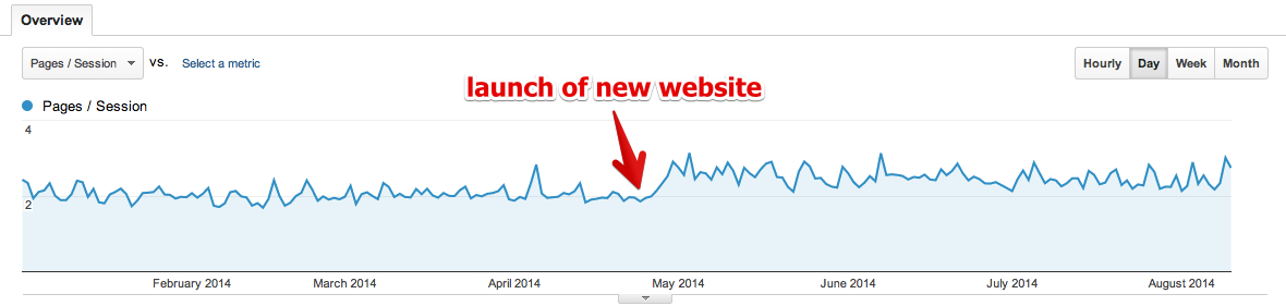 a screenshot of pages per session showing increase after redesign launch