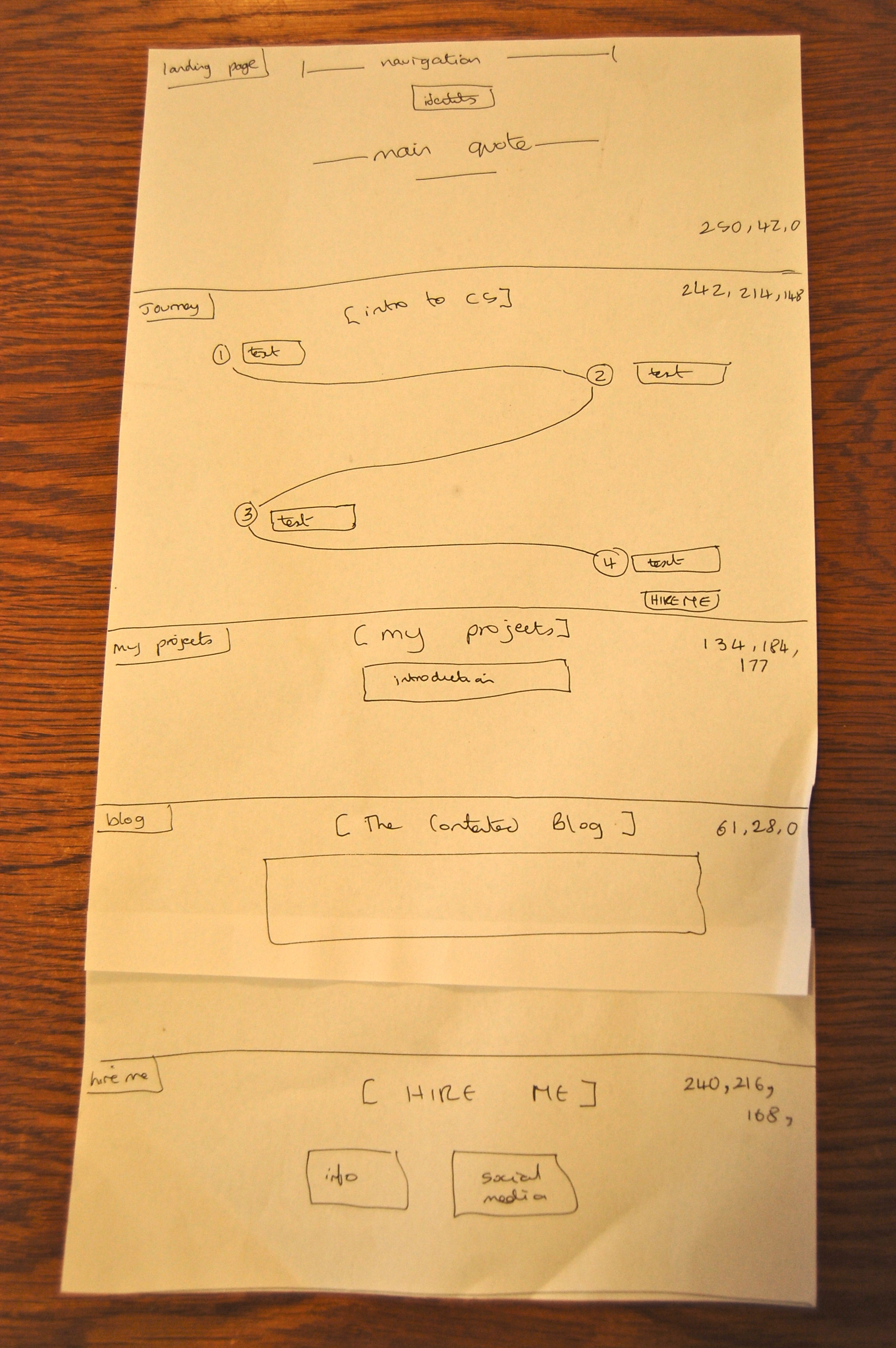 a hand-drawn sketch of my content strategy website
